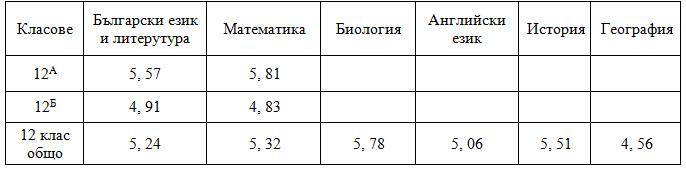 Резултати от ДЗИ 2013г.