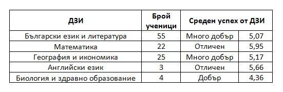 Резултати от ДЗИ 2014г.